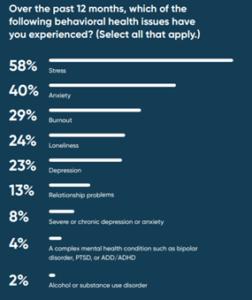 Statistics on Employee Wellbeing